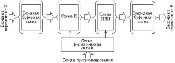 Использование плис в схемах