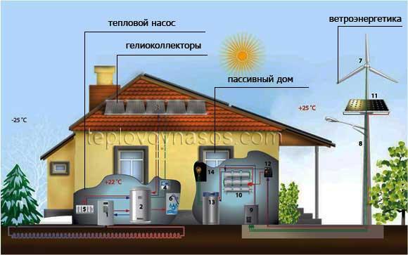 Как сделать свой дом экономичным 145
