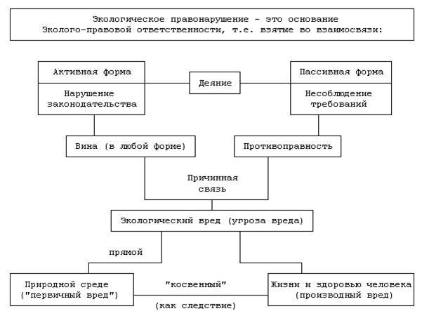 Земельное правонарушение схема