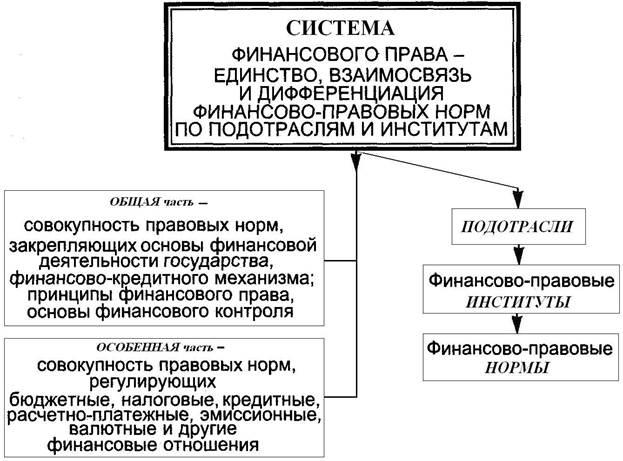 ценные бумаги в системе финансового права