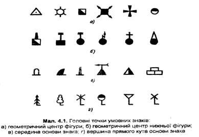 Види умовних знаків топографічних карт 81ccc294c681e