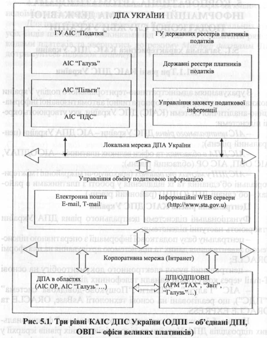 Побудова аналітичного процесу в умовах використання автоматизованих інформаційних систем