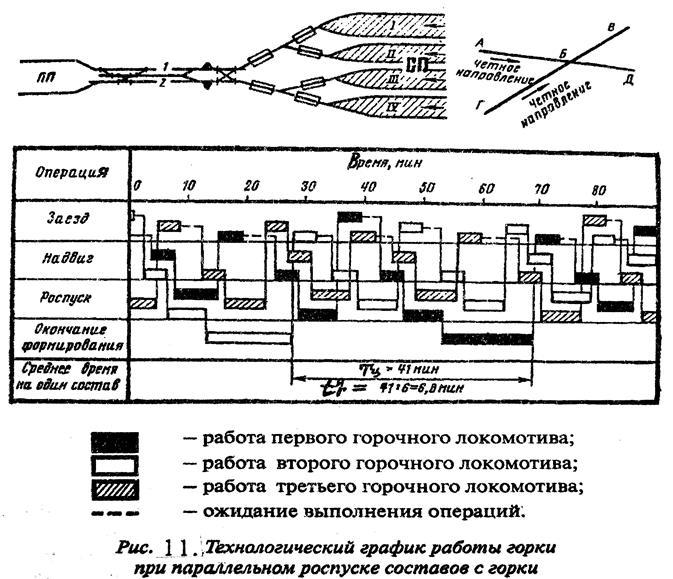 инструкция по работе сортировочной горки станции