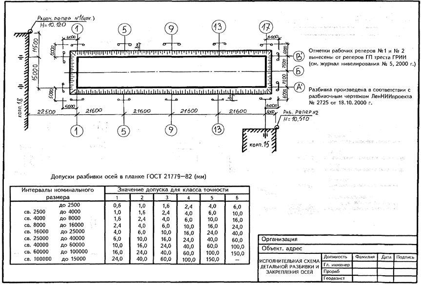 Примеры исполнительных схем в дорожном строительстве