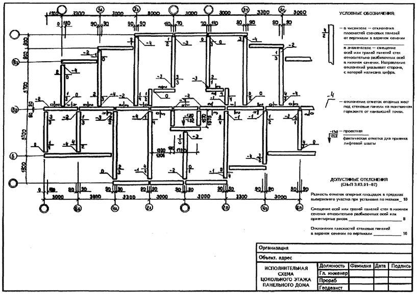 Геодезические исполнительные схемы в строительстве пример
