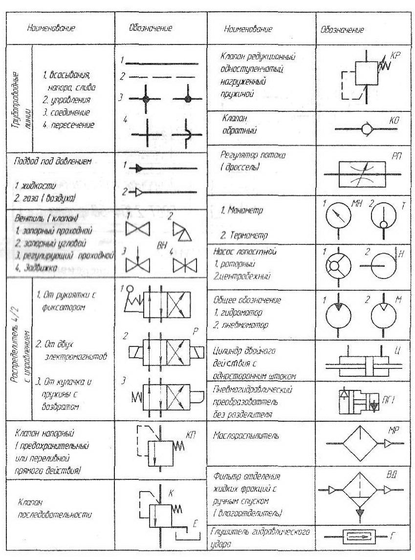 Обозначение элементов гидравлических и пневматических схем | info.