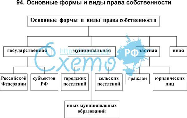 Обществознание экономические системы и собственность право собственности