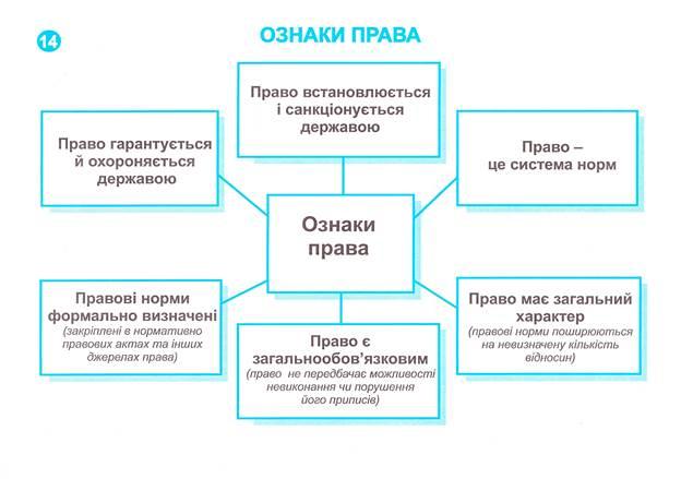 Схема классификация прав человека
