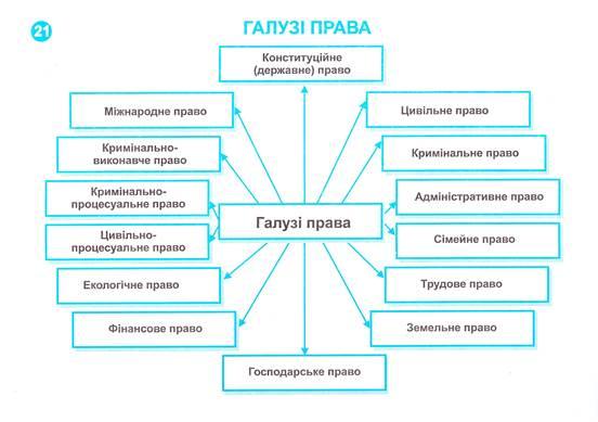 Джерела та форми права: поняття і види