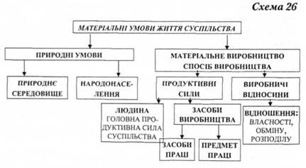 Схема продуктивних сил