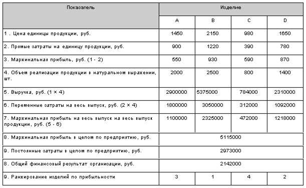 калькуляция фактических затрат образец