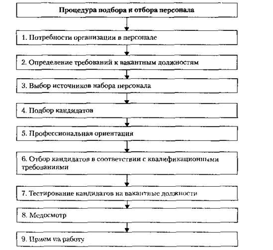 Должностная Инструкция Начальника Отдела Планирования И Анализа