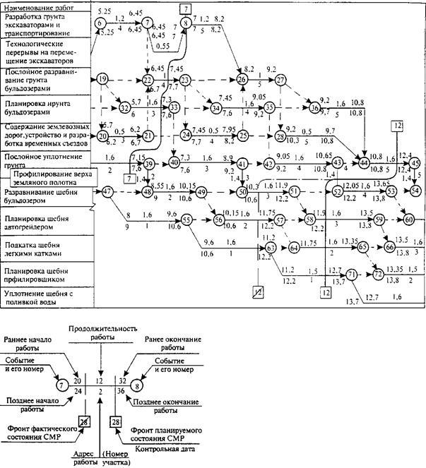 график выполнения строительно монтажных работ образец
