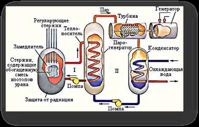 Как сделать топливный стержень уран