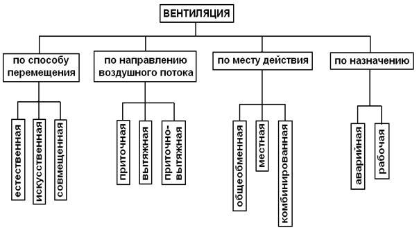 реферат Вентиляция ее назначение и виды  Реферат вентиляция виды и назначение