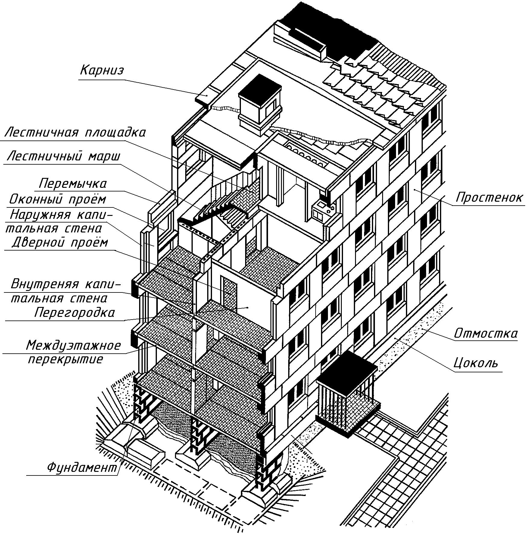строительные элементы
