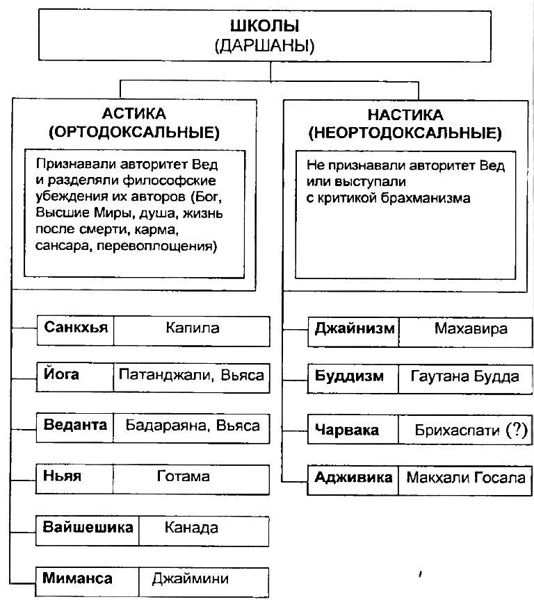 диахроническая таблица это