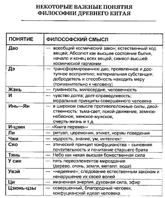 Основные Школы И Представления Философии Древнего Китая.шпаргалка