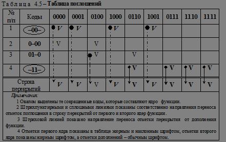 Программа Минимизации Карно