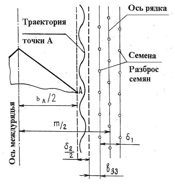 Операционно Технологическая Карта Культивации Кпэ 3.8