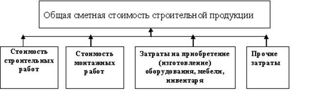 Сметная стоимость схема