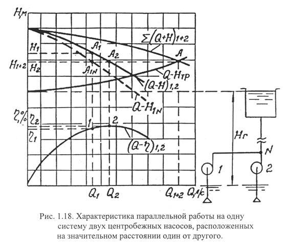 Параллельная схема работы двух вакуумных насосов