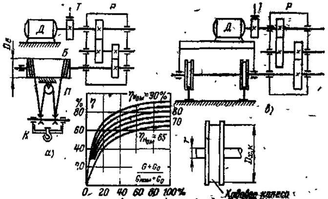 Кинематическая схема передвижения моста крана5