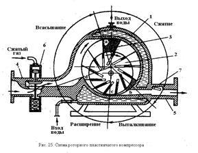 Схема пластинчатого компрессора