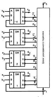 Схема многоразрядный сумматора