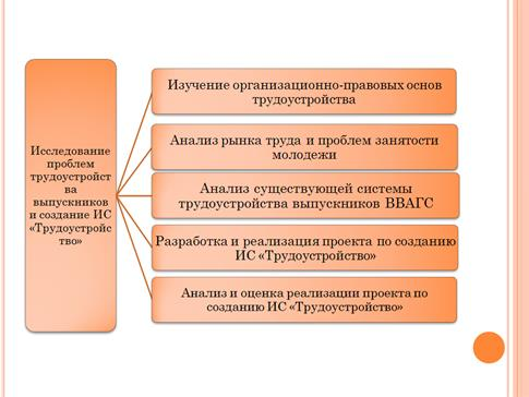 Структура презентации Структура презентации должна  Преобразовать информацию о цели и задачах дипломного проекта в виде дерева целей и задач рис 2 6