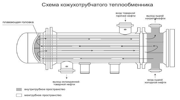 Реферат на тему теплообменник нижний новгород теплообменники кожухотрубные типора
