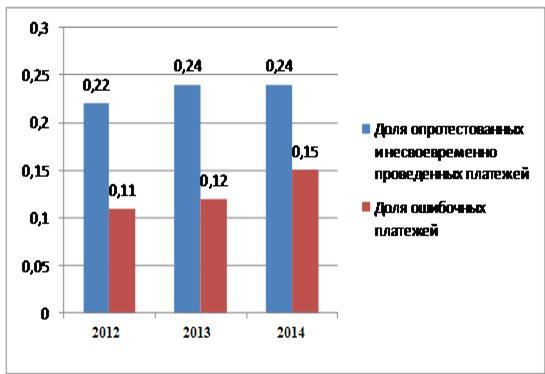 ДИПЛОМНАЯ РАБОТА Имеет место тенденция снижения доли клиентов Сбербанка России осуществляющих международные расчеты что по видимому обусловлено ростом доли проблемных