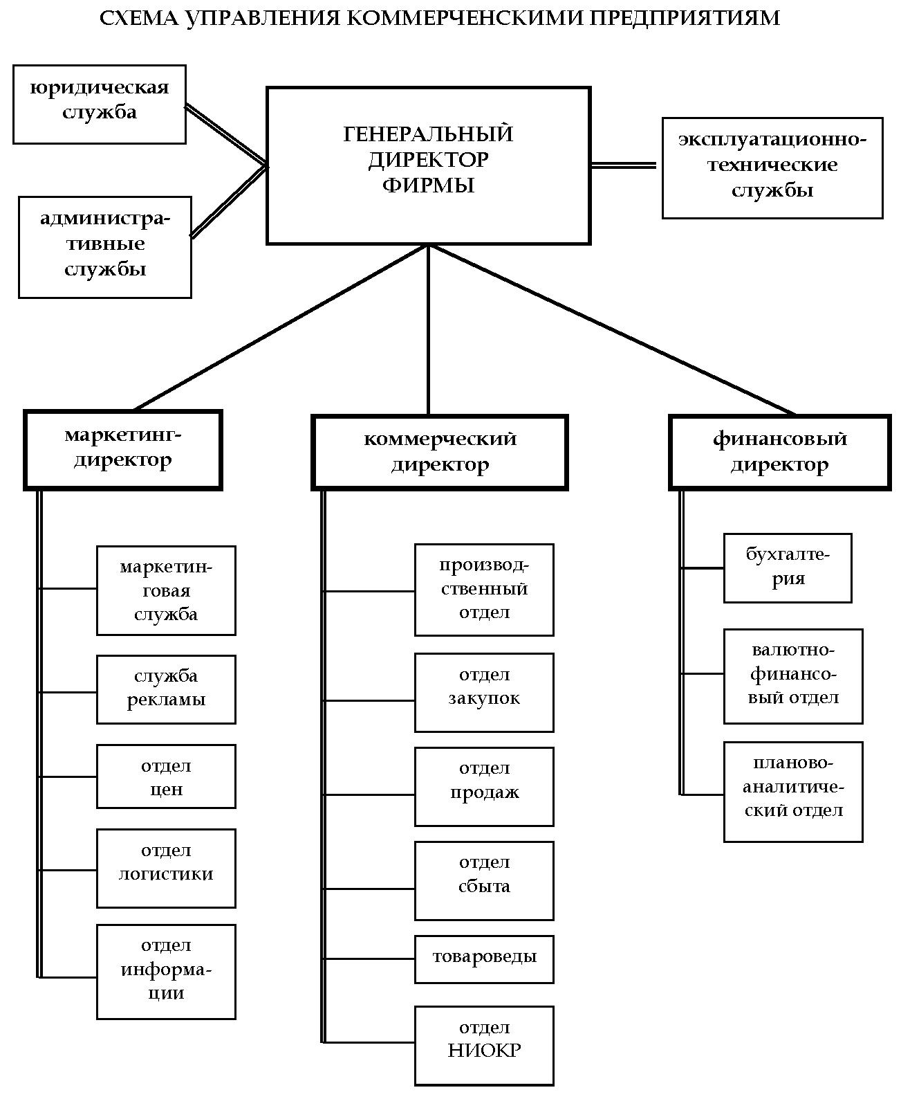 Схема организационная структура производственного предприятия схема фото 527
