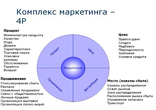 Как сделать анализ маркетинговый