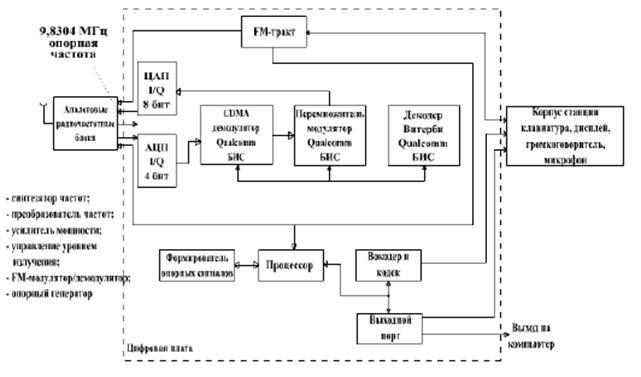 Схема телефона с cdma
