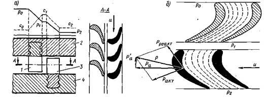 Схемы реактивных турбин