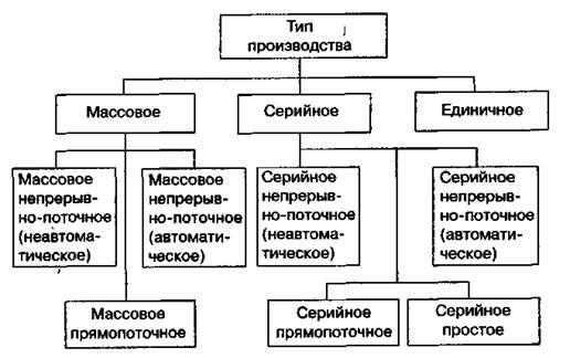 Схема типов производств