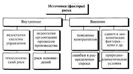 Сдерживающие факторы развития