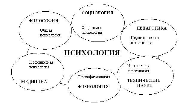 Науки тесно связанные с психологией