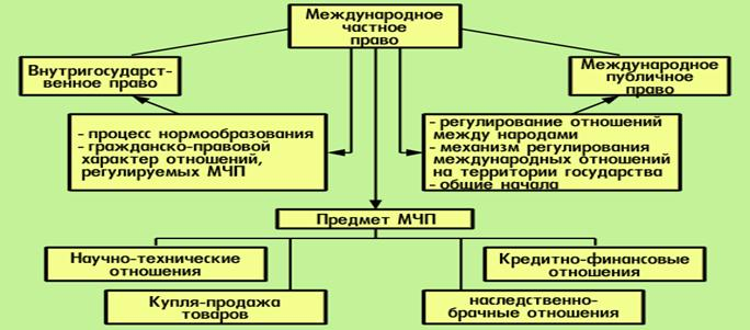 характеристика источников семейного коллизионного права Гляди