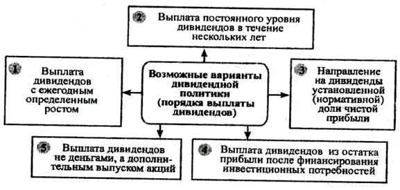 Схема выплат дивидендов