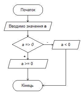 Блок схема периметра