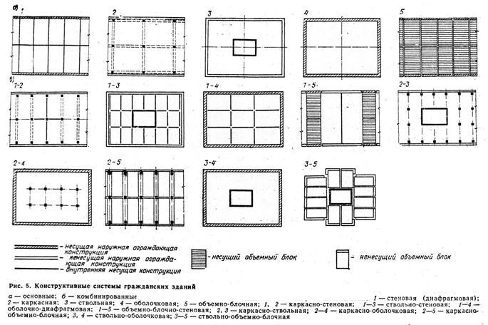 Конструктивные схемы зданий и материалы несущих конструкций.