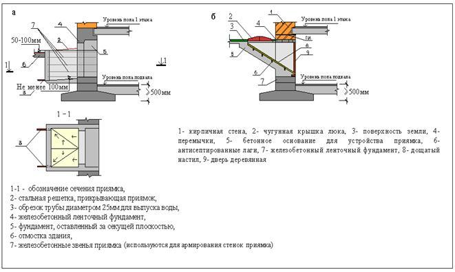 Гидроизоляция приямка в подвале как правильно наклеить полиуретановый плинтус