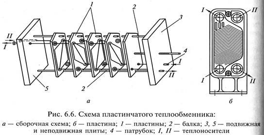 Теплообменник пластинчатый пример расчета теплообменник пластинчатый сборочный черт ж
