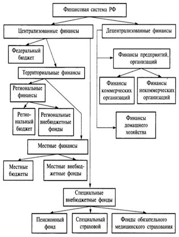 Схема видов финансов рф