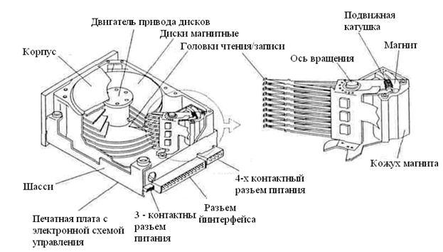 Жесткий магнитный диск схема