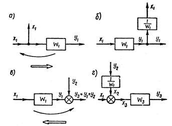 Методы преобразования структурных схем