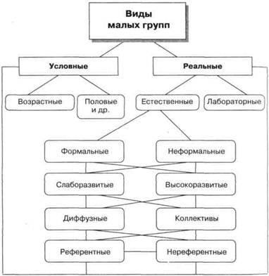 Структурно-логические схемы по биологии
