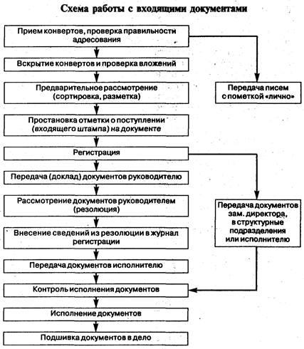 схема организации с внутренним рынком